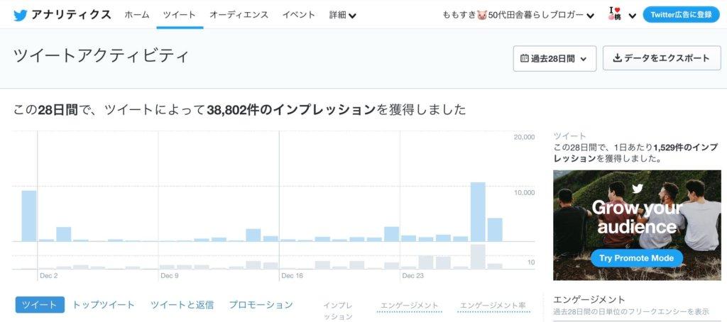 Twitterアナリティクスで自分のツイッター活動を分析する方法